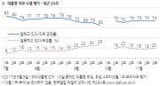 한국갤럽 11월 3주 대통령