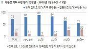한국갤럽 2018년 1월 둘째 주 대통령 지지도