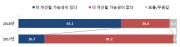 북한인권 개선 가능성