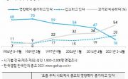 한국갤럽 종교 조사