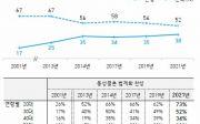 동성결혼 법제화 한국갤럽